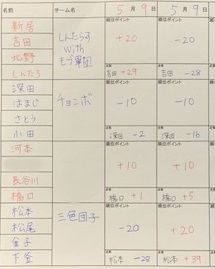 延岡雀荘アウターブル 第一回リーグ戦結果