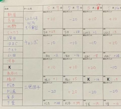 延岡雀荘アウターブル 第一回リーグ戦結果 2戦目
